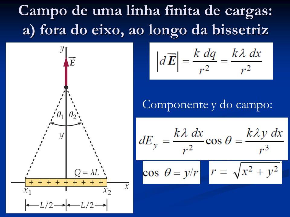 Campo de uma linha finita de cargas: a) fora do eixo, ao longo da bissetriz