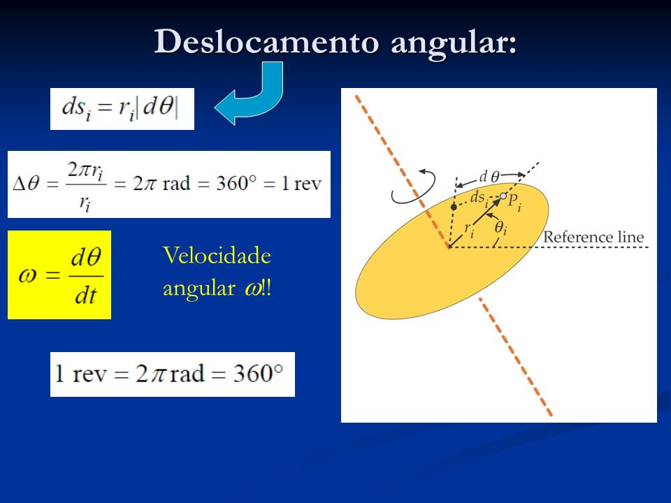Deslocamento angular: