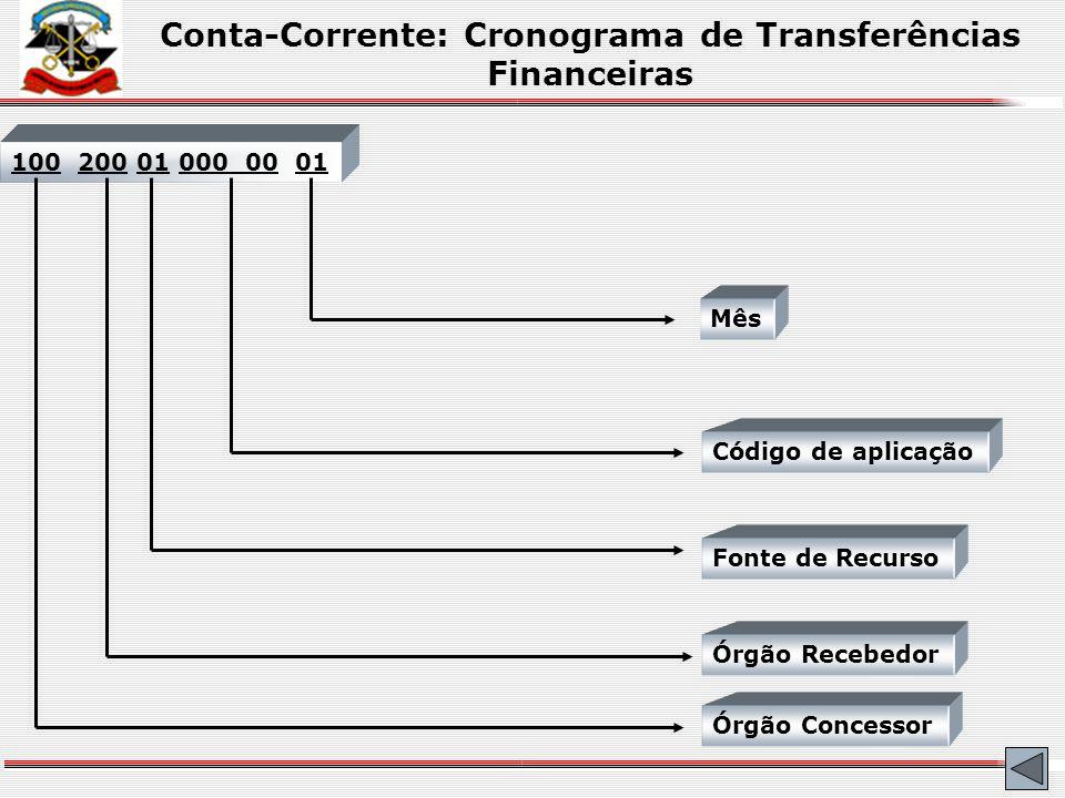 Conta-Corrente: Cronograma de Transferências Financeiras