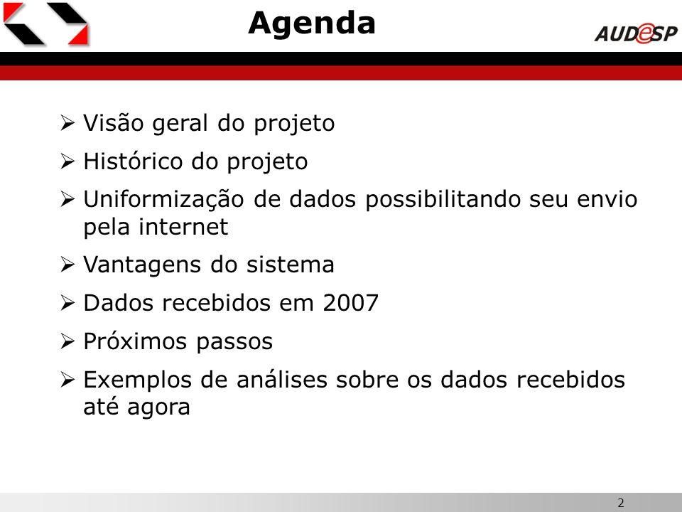 Agenda Visão geral do projeto Histórico do projeto