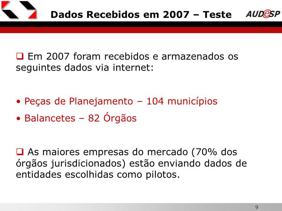 Dados Recebidos em 2007 – Teste