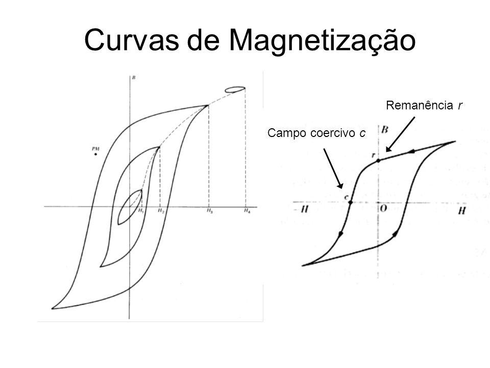 Curvas de Magnetização