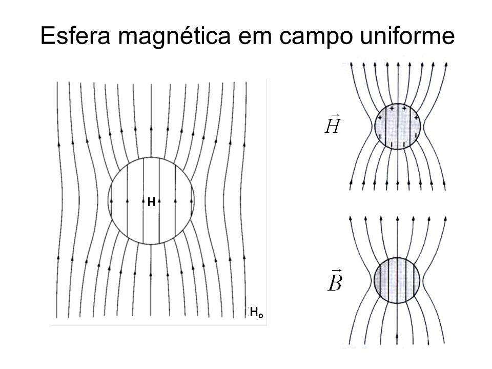 Esfera magnética em campo uniforme