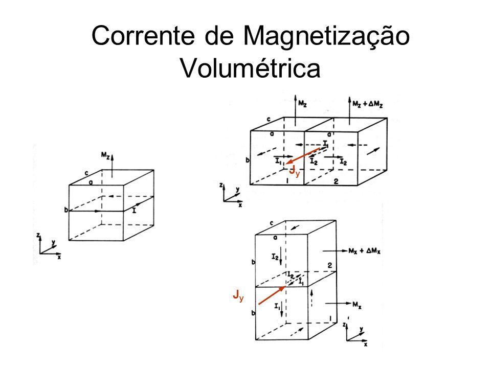 Corrente de Magnetização Volumétrica