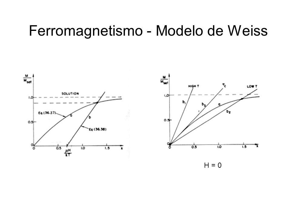 Ferromagnetismo - Modelo de Weiss