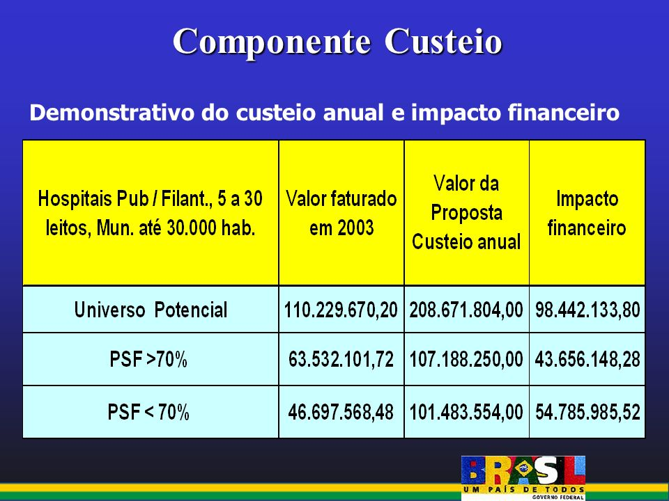 Componente Custeio Demonstrativo do custeio anual e impacto financeiro
