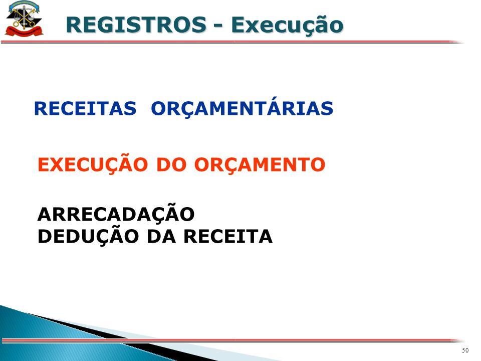 REGISTROS - Execução RECEITAS ORÇAMENTÁRIAS EXECUÇÃO DO ORÇAMENTO