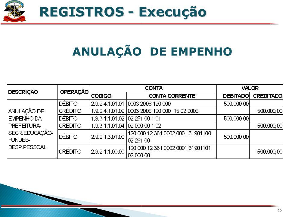 REGISTROS - Execução ANULAÇÃO DE EMPENHO X