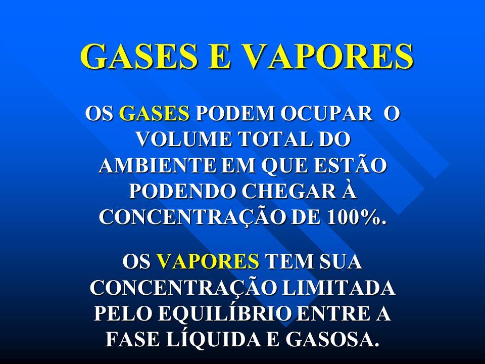 GASES E VAPORES OS GASES PODEM OCUPAR O VOLUME TOTAL DO AMBIENTE EM QUE ESTÃO PODENDO CHEGAR À CONCENTRAÇÃO DE 100%.