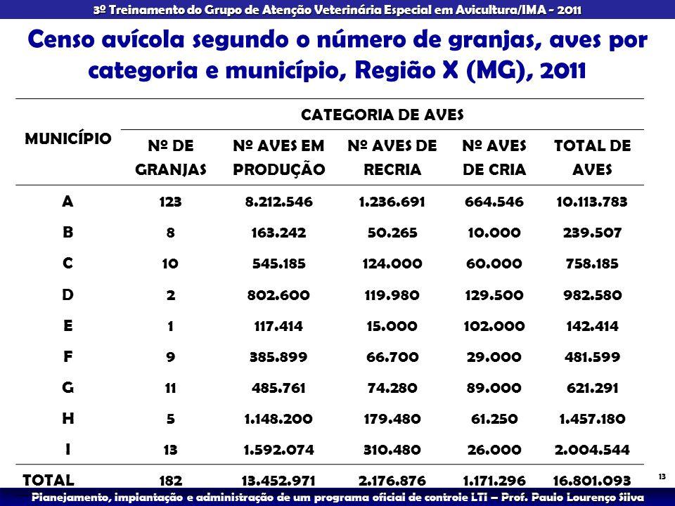 Censo avícola segundo o número de granjas, aves por categoria e município, Região X (MG), 2011