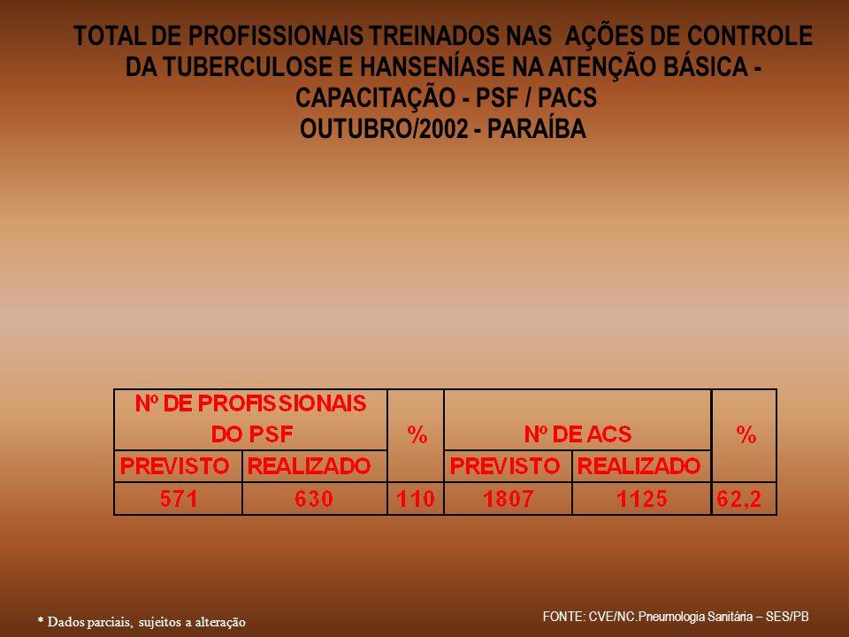 TOTAL DE PROFISSIONAIS TREINADOS NAS AÇÕES DE CONTROLE