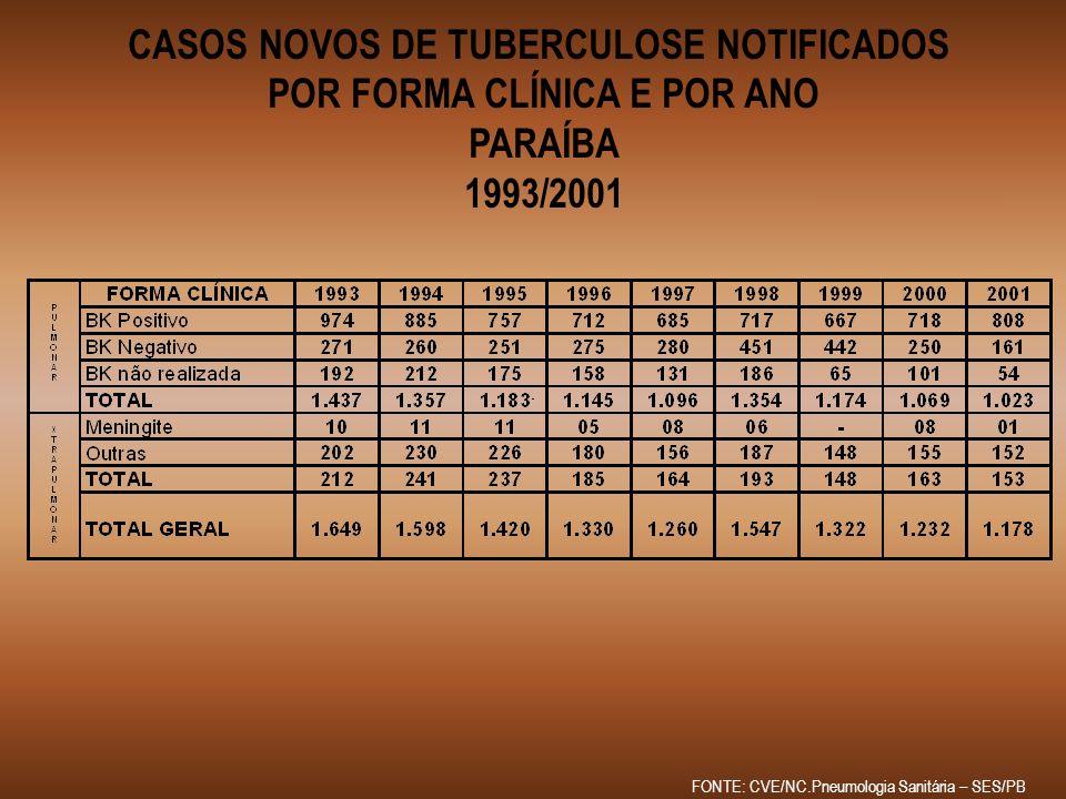 CASOS NOVOS DE TUBERCULOSE NOTIFICADOS POR FORMA CLÍNICA E POR ANO