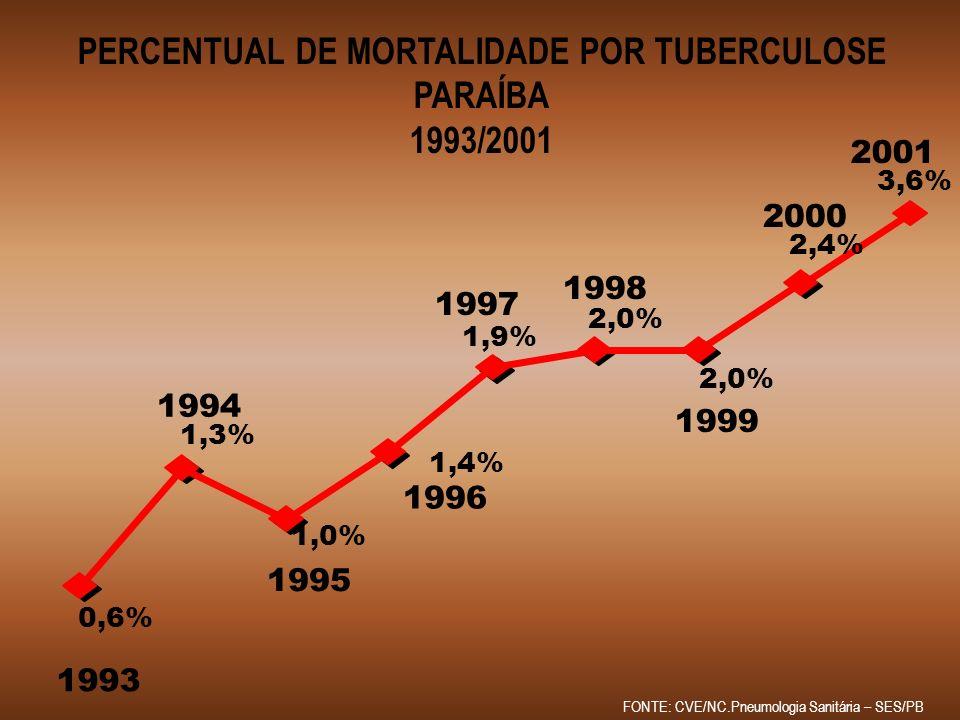 PERCENTUAL DE MORTALIDADE POR TUBERCULOSE