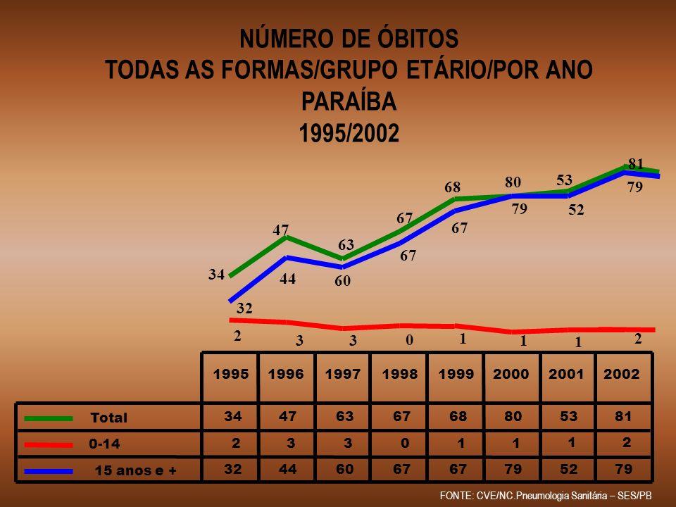 TODAS AS FORMAS/GRUPO ETÁRIO/POR ANO