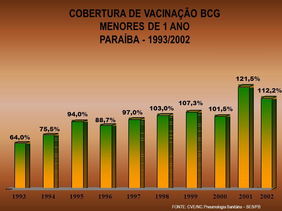 COBERTURA DE VACINAÇÃO BCG