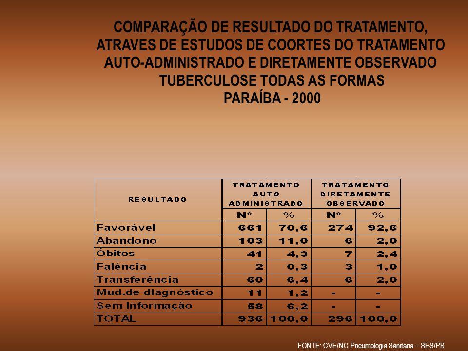 COMPARAÇÃO DE RESULTADO DO TRATAMENTO,