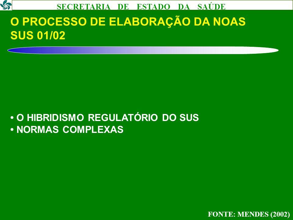 O PROCESSO DE ELABORAÇÃO DA NOAS SUS 01/02