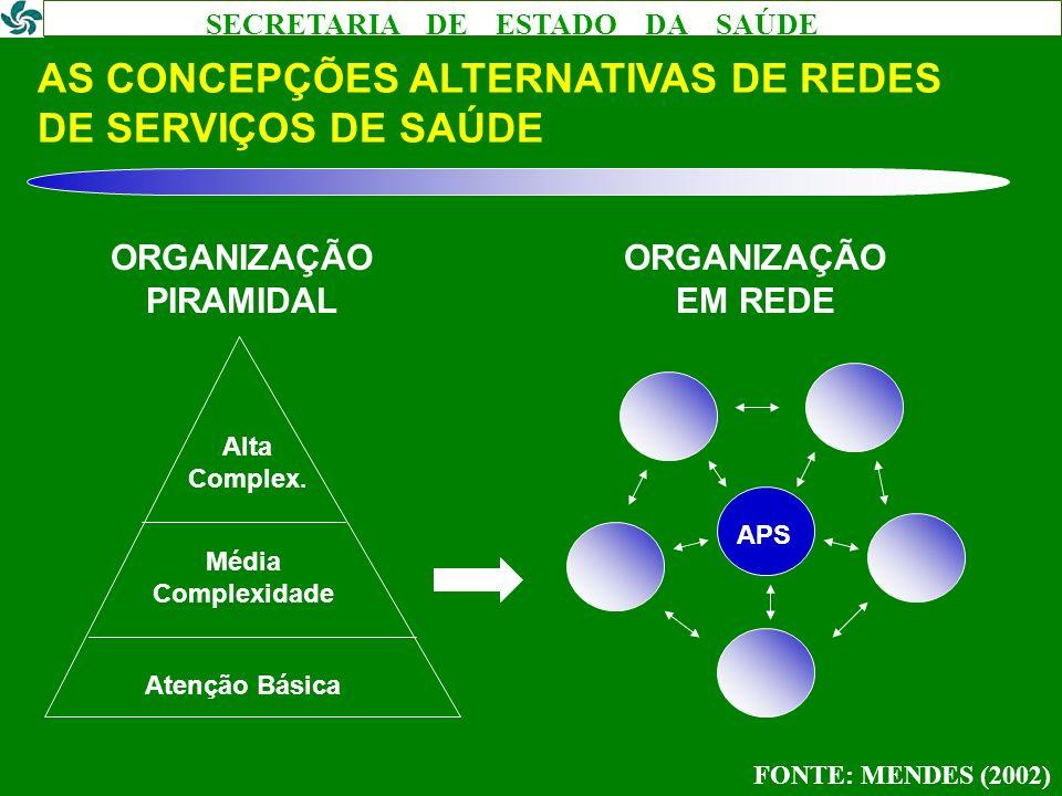 AS CONCEPÇÕES ALTERNATIVAS DE REDES DE SERVIÇOS DE SAÚDE