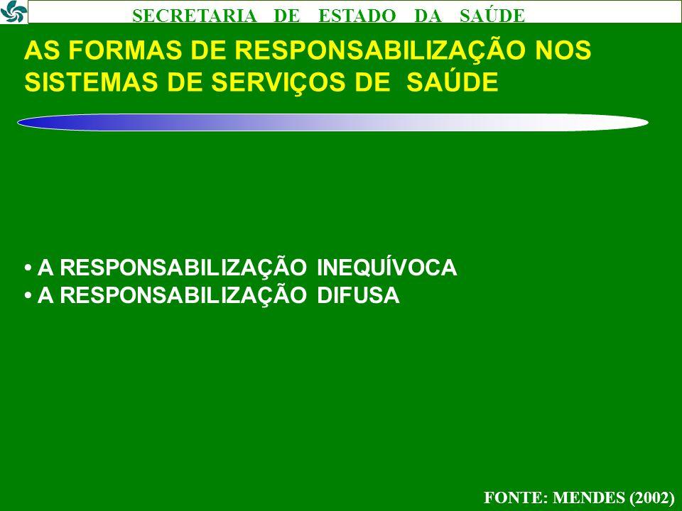 AS FORMAS DE RESPONSABILIZAÇÃO NOS SISTEMAS DE SERVIÇOS DE SAÚDE