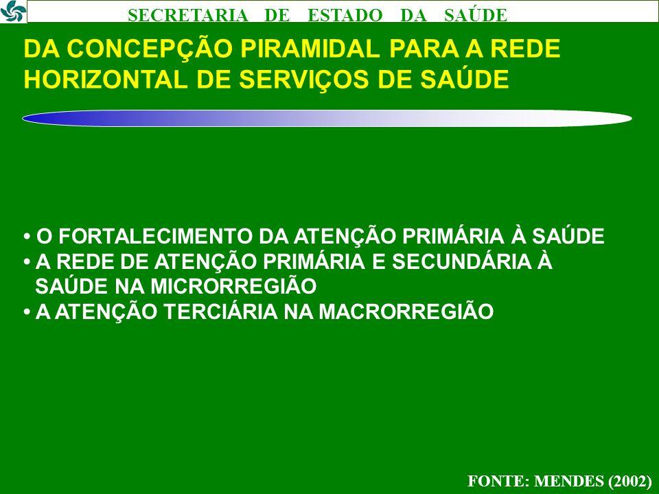 DA CONCEPÇÃO PIRAMIDAL PARA A REDE HORIZONTAL DE SERVIÇOS DE SAÚDE