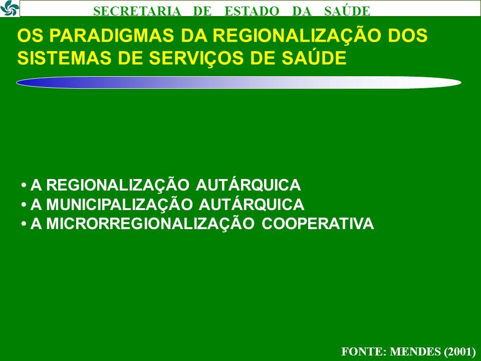 OS PARADIGMAS DA REGIONALIZAÇÃO DOS SISTEMAS DE SERVIÇOS DE SAÚDE