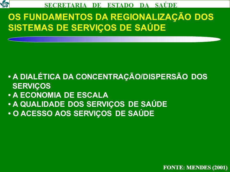OS FUNDAMENTOS DA REGIONALIZAÇÃO DOS SISTEMAS DE SERVIÇOS DE SAÚDE