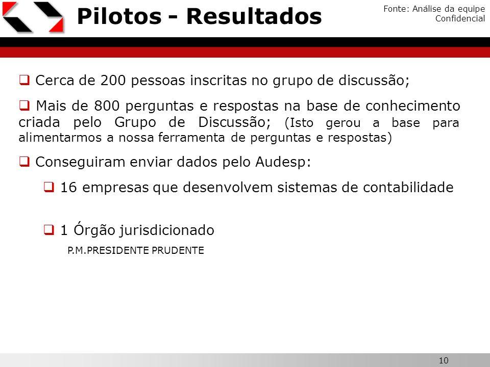Pilotos - Resultados Fonte: Análise da equipe. Confidencial. Cerca de 200 pessoas inscritas no grupo de discussão;