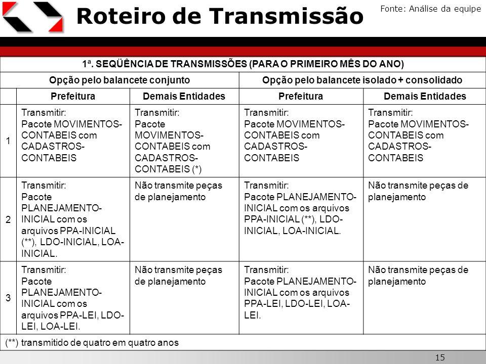 Roteiro de Transmissão