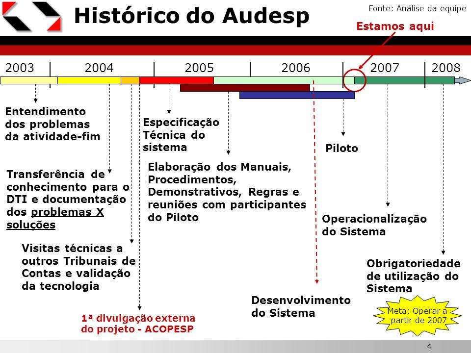 Histórico do Audesp 2003 2004 2005 2006 2007 2008 Estamos aqui