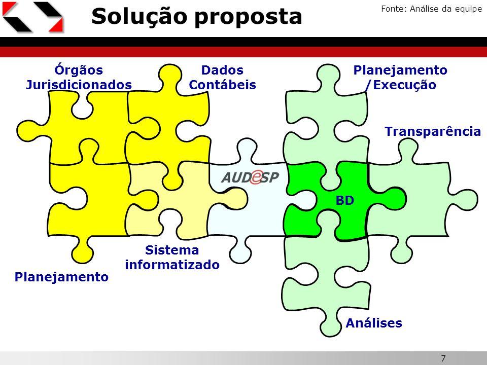 Órgãos Jurisdicionados Planejamento/Execução Sistema informatizado
