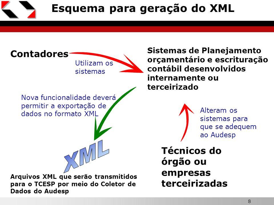 XML Esquema para geração do XML Contadores