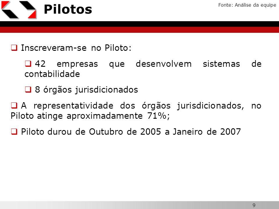 Pilotos Inscreveram-se no Piloto: