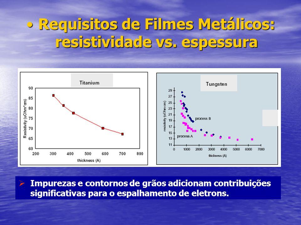 Requisitos de Filmes Metálicos: resistividade vs. espessura
