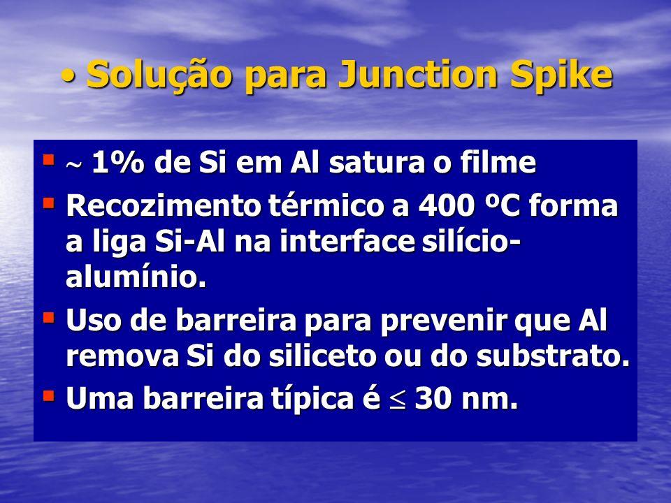 Solução para Junction Spike