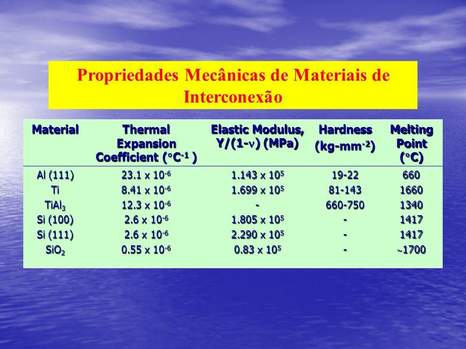 Propriedades Mecânicas de Materiais de Interconexão