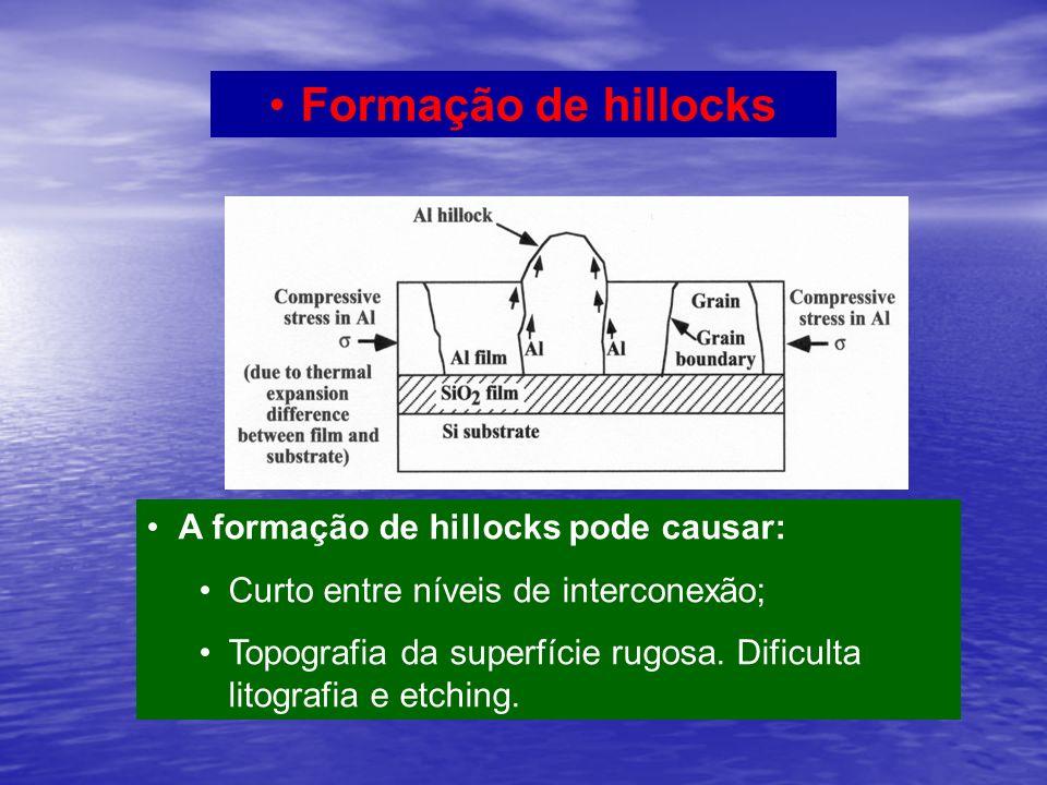 Formação de hillocks A formação de hillocks pode causar: