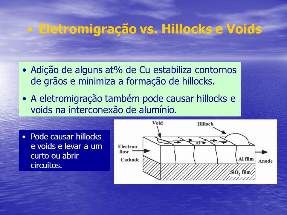 Eletromigração vs. Hillocks e Voids