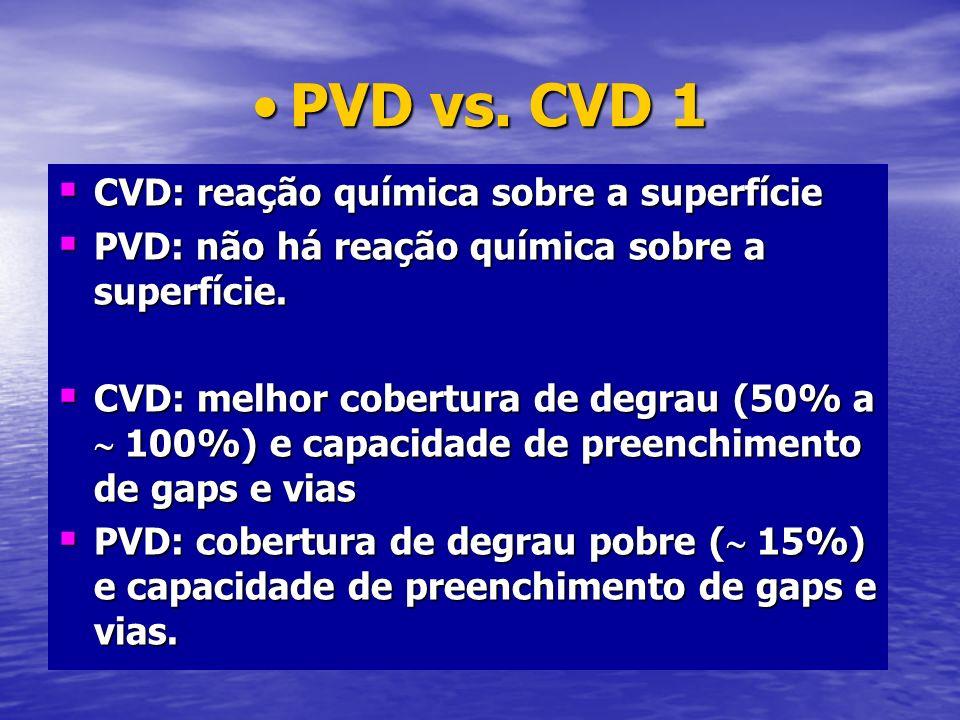 PVD vs. CVD 1 CVD: reação química sobre a superfície
