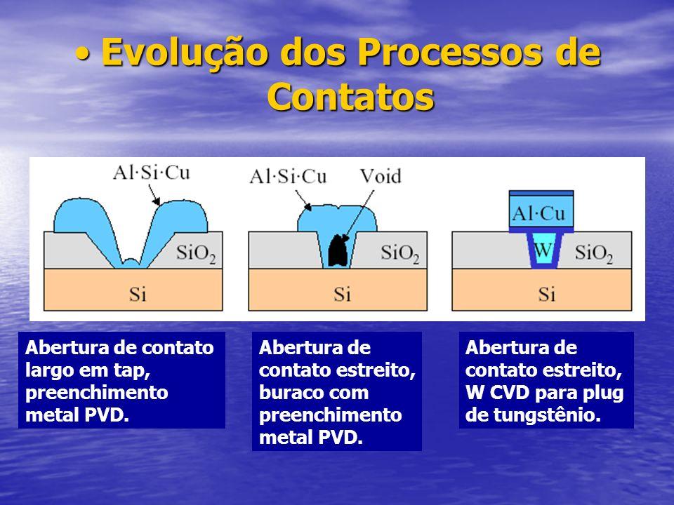 Evolução dos Processos de Contatos