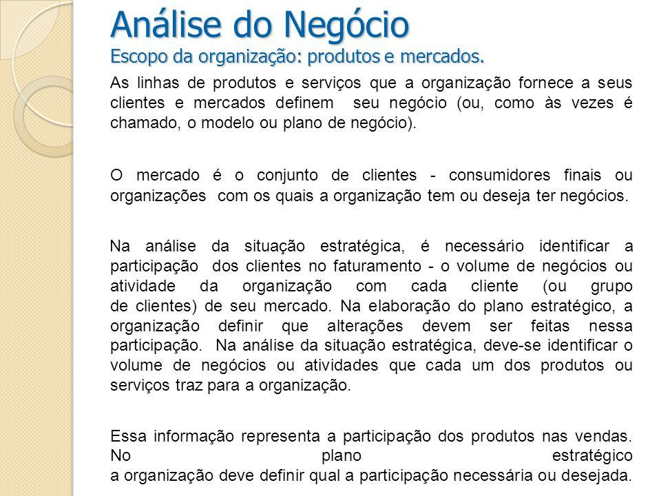 Análise do Negócio Escopo da organização: produtos e mercados.