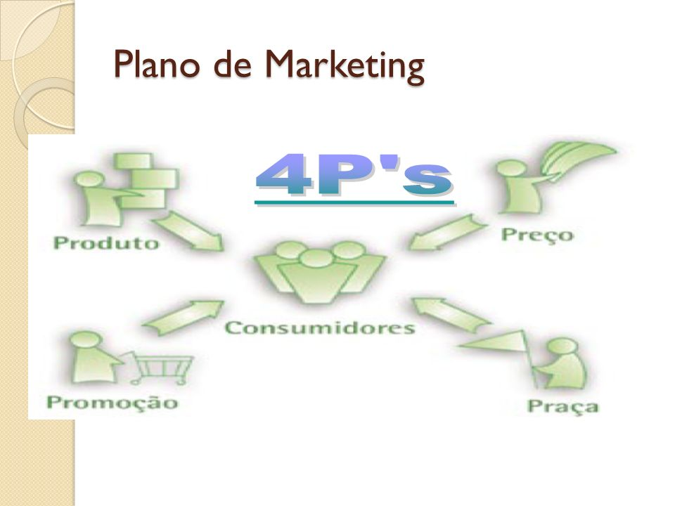 Plano de Marketing 4P s