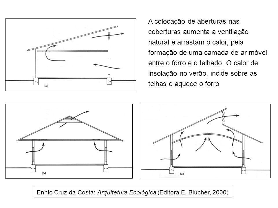 A colocação de aberturas nas coberturas aumenta a ventilação natural e arrastam o calor, pela formação de uma camada de ar móvel entre o forro e o telhado. O calor de insolação no verão, incide sobre as telhas e aquece o forro