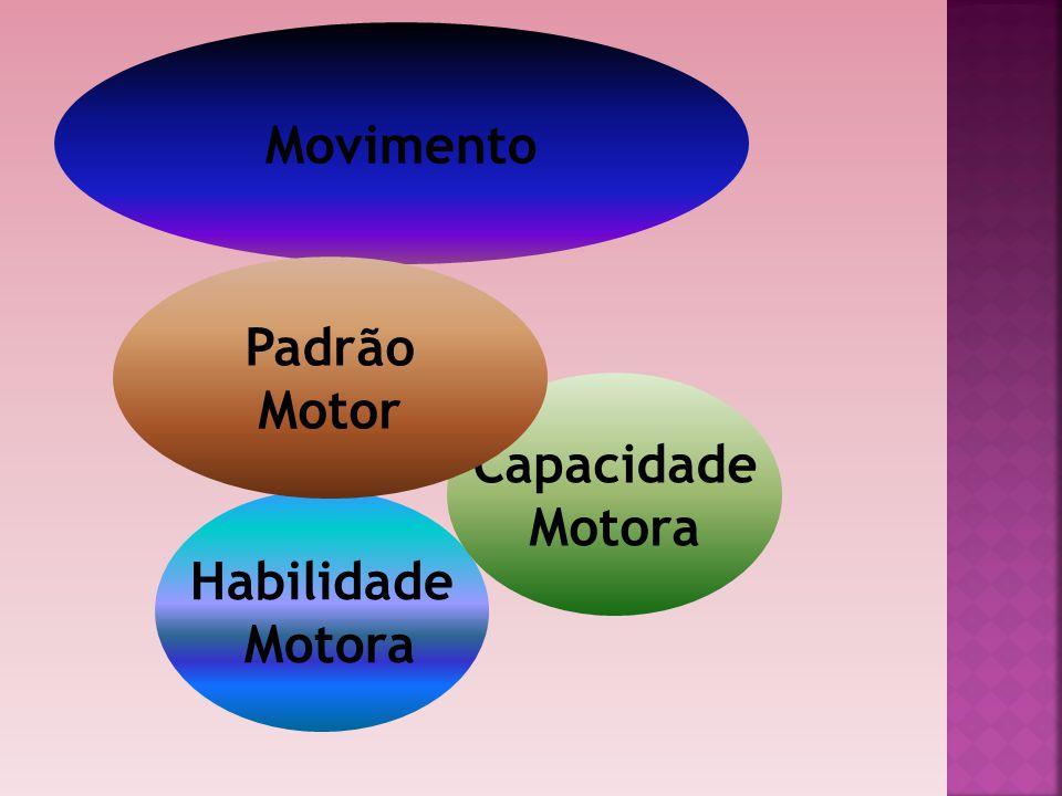 Movimento Padrão Motor Capacidade Motora Habilidade Motora