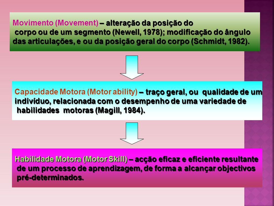 Movimento (Movement) – alteração da posição do
