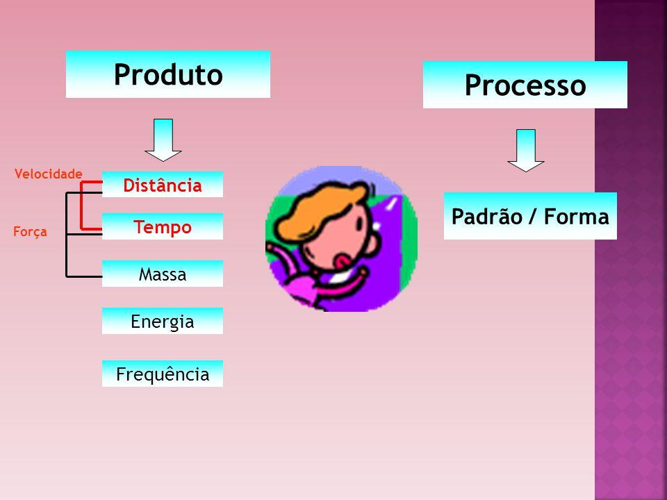 Produto Processo Padrão / Forma Distância Tempo Massa Energia
