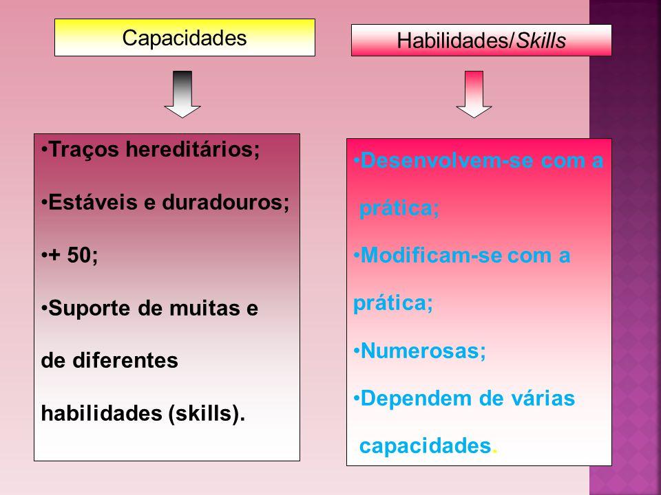 Capacidades Habilidades/Skills. Traços hereditários; Estáveis e duradouros; + 50; Suporte de muitas e.