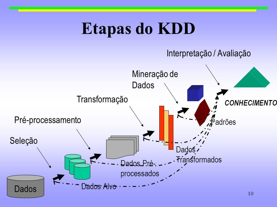 Etapas do KDD Interpretação / Avaliação Mineração de Dados