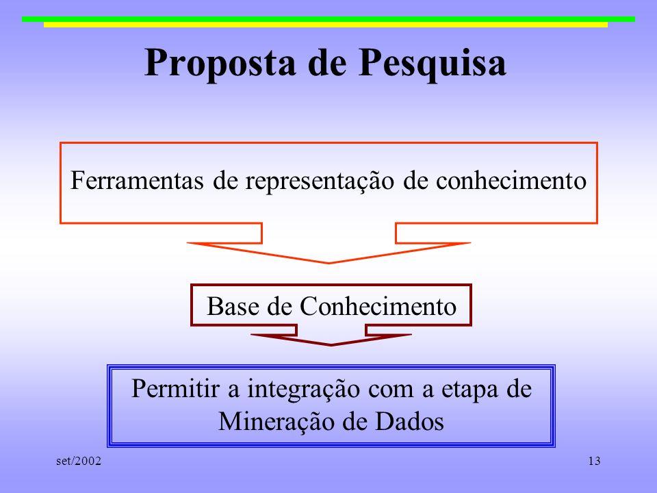 Proposta de Pesquisa Ferramentas de representação de conhecimento