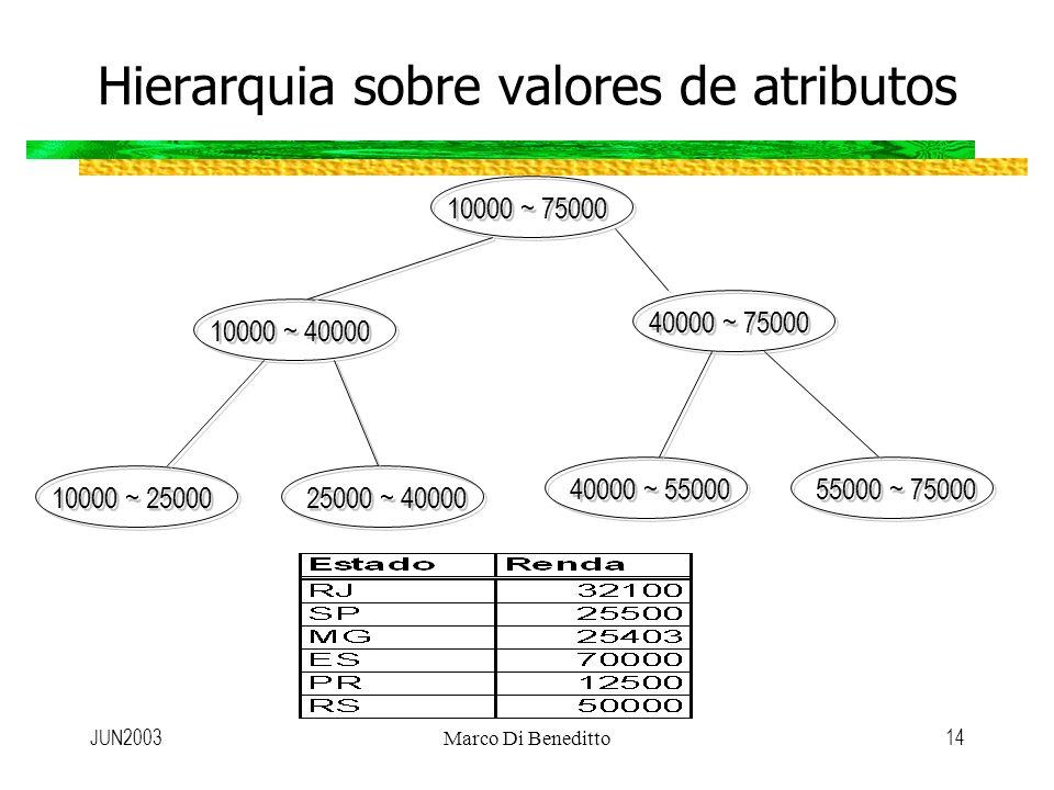 Hierarquia sobre valores de atributos