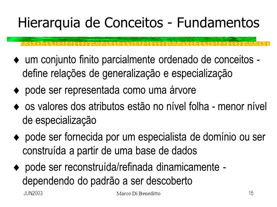 Hierarquia de Conceitos - Fundamentos